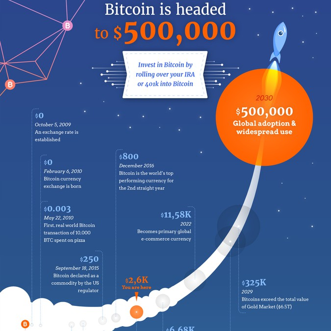 Bitcoin For Graphic Designers