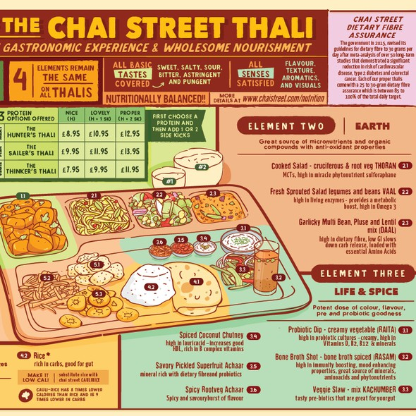 Indian artwork with the title 'Infographic Poster - Anatomy of the Chai Street Thali'