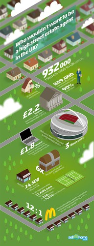 UK design with the title 'Home sales in UK, an infographic'