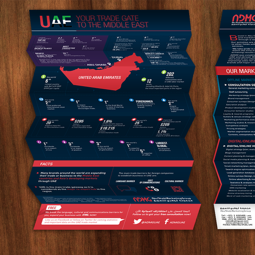 Infographic illustration with the title 'Infographic for Abu Dhabi Marketing Group'