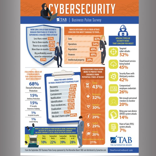 Research design with the title 'cybersecurity survey'