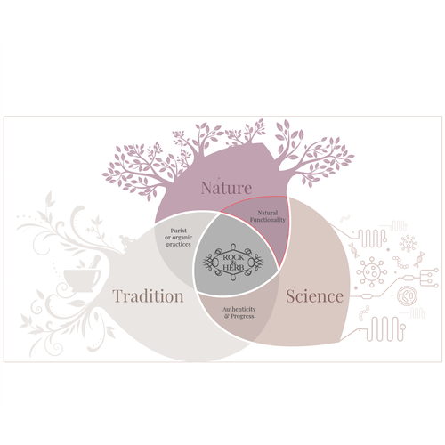 Diagram illustration with the title 'Winner Diagram Design for Cosmetic Brand'