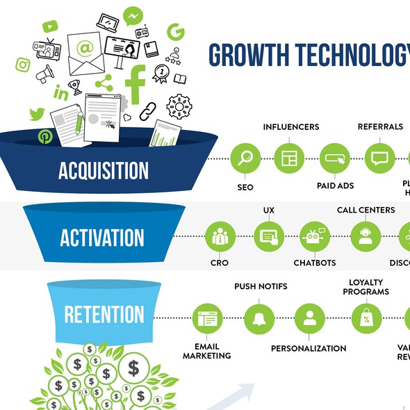 Funnel design with the title 'Growth Technology Landscape Funnel'