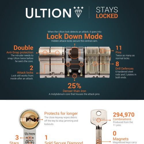 Lock design with the title 'Ultion Leaflet'