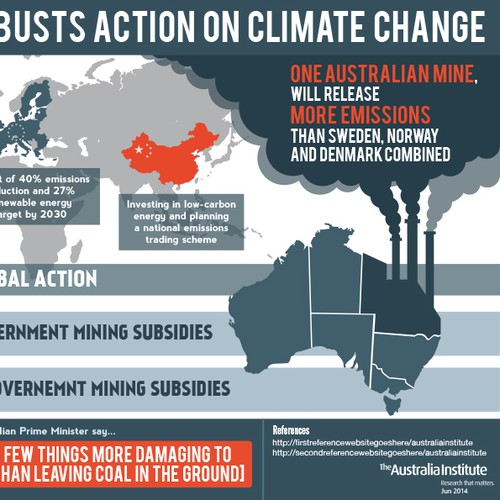 Energy design with the title 'Climate Change Infographic'