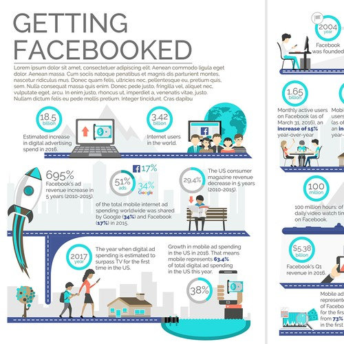 Article design with the title 'Getting Facebooked'