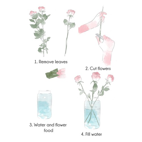 Instructions illustration with the title 'Flower Care Guide.'