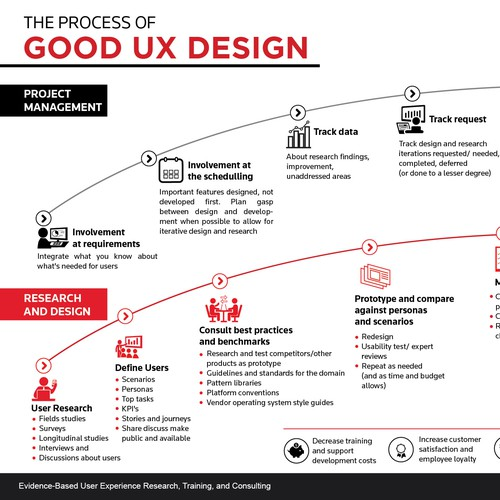 Step design with the title 'The process of Good UX design'