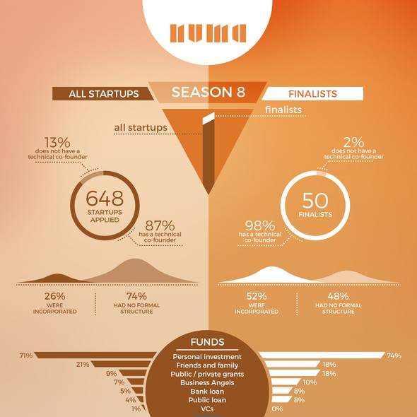 Graph design with the title 'Startup accelerator infographic'