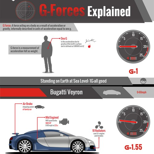 Automotive design with the title 'DESIGN AN INFOGRAPHIC SERIES FOR A CAR RACING SAFETY FOUNDATION'