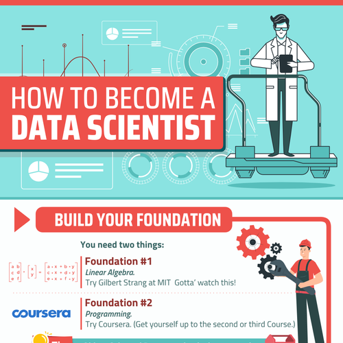 Study design with the title 'Infographic - How to Become a Data Scientist'