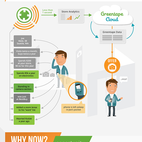 Infographic illustration with the title 'Infographic Wanted for Greentape'