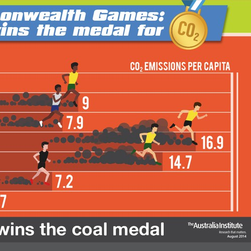 Power design with the title 'CO2 Commonwealth Games Graphic'