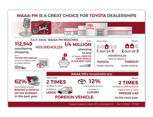 Toyota design with the title 'Infographic for research center'