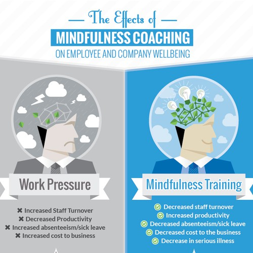 Mindfulness design with the title 'Create a winning image/infographic for a mindfulness coach'