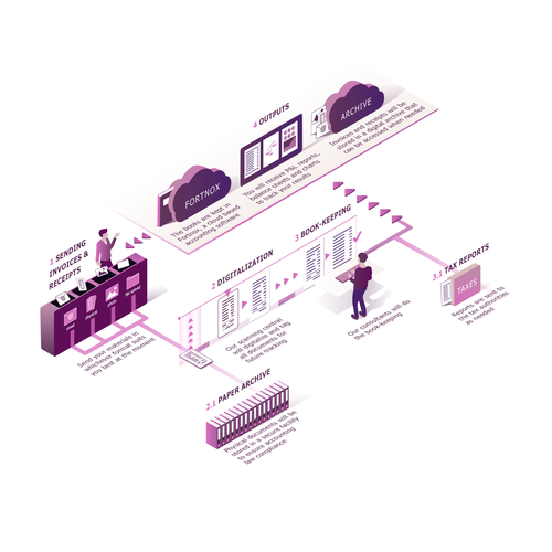 Purple artwork with the title 'Isometric Illustration of Bookkeeping Flow'