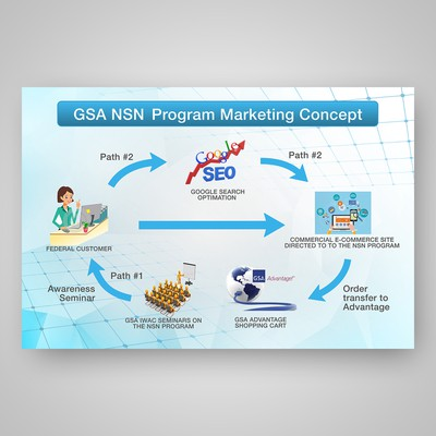 Power Point Slide for Marketing Presentation