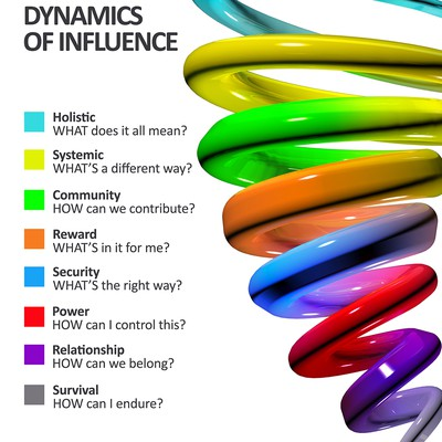 Spiral Dynamics of Influence