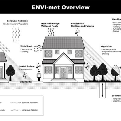 Illustration/ graphics für ENVI-met.com (Technical Scheme)