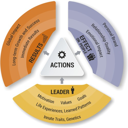 Diagram illustration with the title 'Leadership Diagram for Coaching and Consulting company'