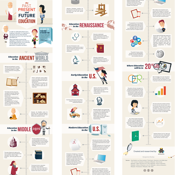 Education illustration with the title 'History of Education Infographic'