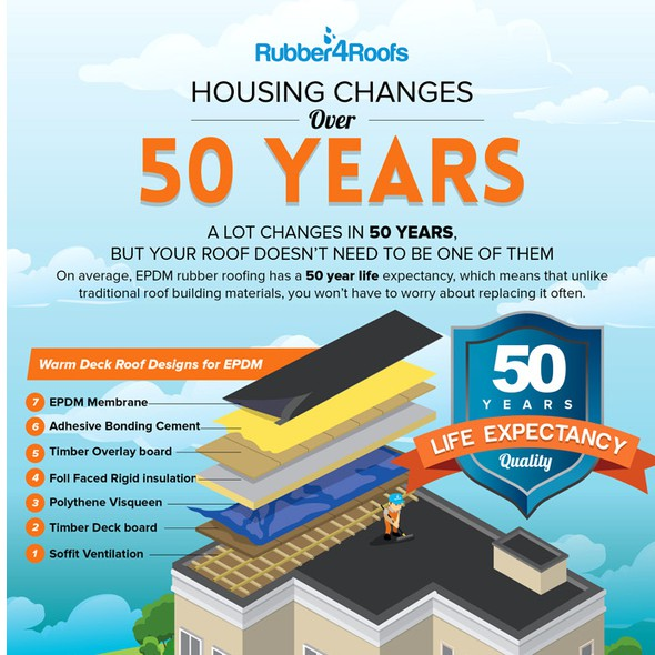 UK design with the title 'Housing over 50 years'