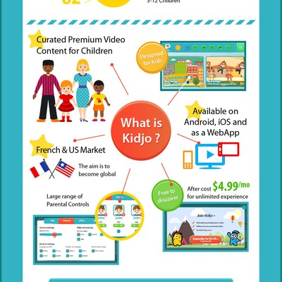 Children Video App Infographic