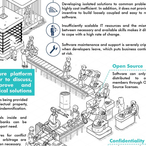 Bank design with the title 'Strengthen your internal software infographic'