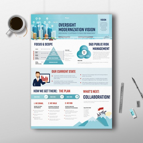 Vision design with the title 'Infographic for Canada Transportation'