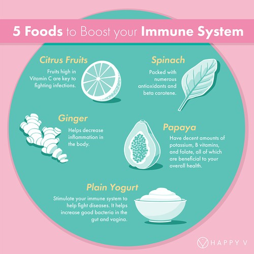 Social media illustration with the title '5 Foods to Boost Your Immune System'