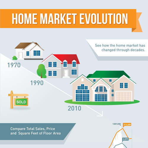 Mitchell homes needs a new infographic infographic contest for Mitchell homes price list
