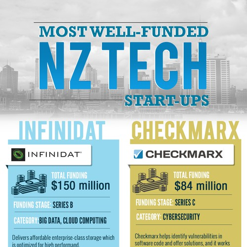 Creative Infographic on NZ Tech sector | Infographic contest