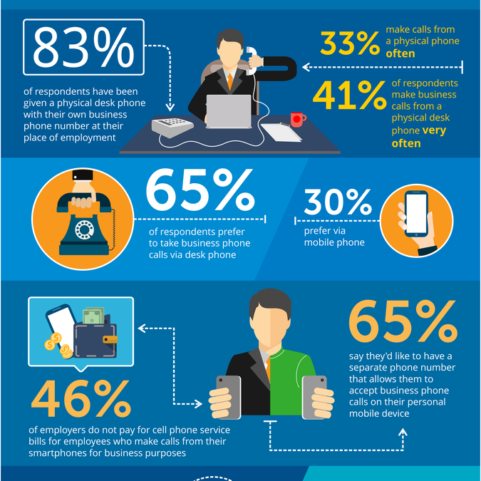 Infographic illustrating the decline of the desk phone