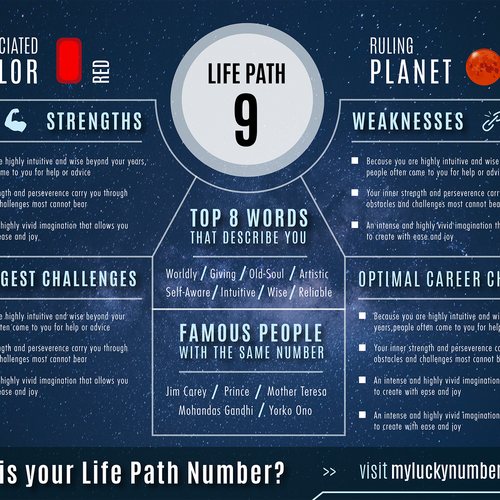 Infographic for Life Path number in Numerology | Infographic