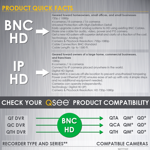 Q-See Compatibility Chart   Infographic contest