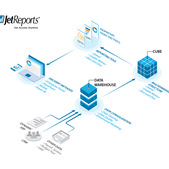 payroll system architecture design