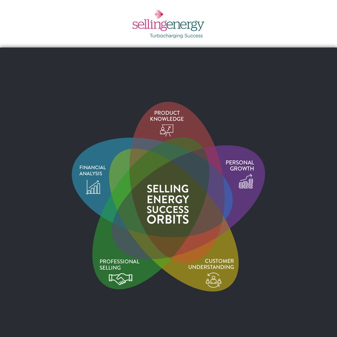 Create A Venn Diagram Other Business Or Advertising Contest