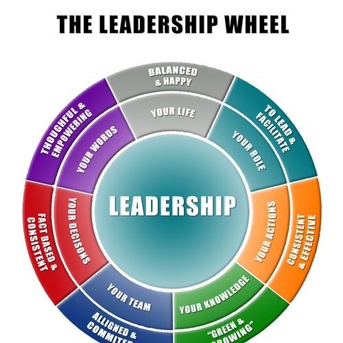a view on leadership A broader view of nursing leadership: rethinking manager–leader functions les macleod x les macleod yet despite these conflicting views.