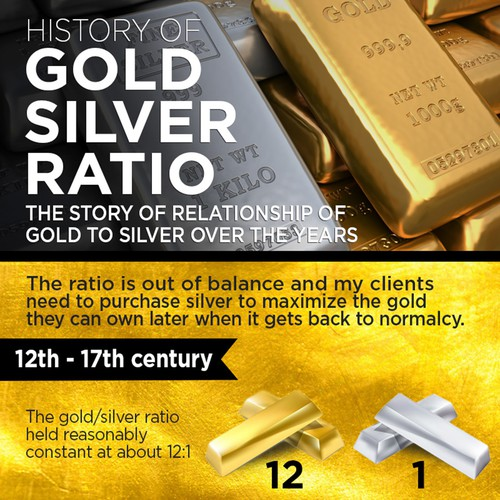 Gold silver ratio infographic contest for Mixture of gold and silver