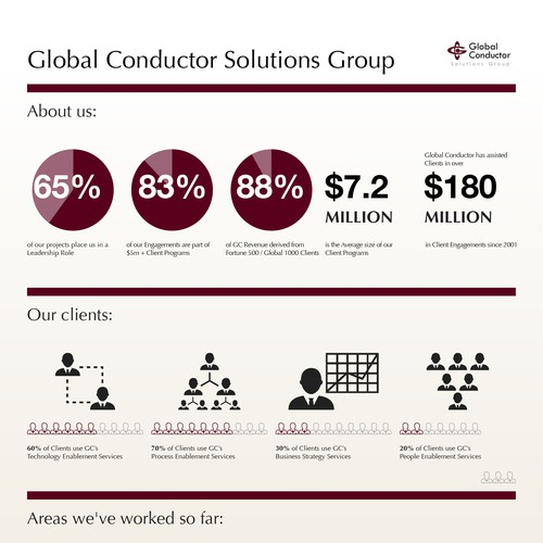 Create a global project profile for f500 clients of a for Global design consultancy