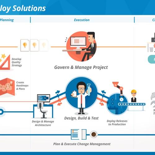 Software Development Process Diagram Other Design Contest 99designs