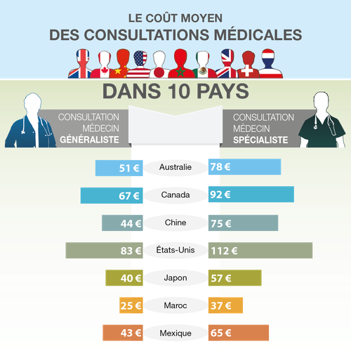 Infographic medical consultation fees in 10 countries for Design consultation fee