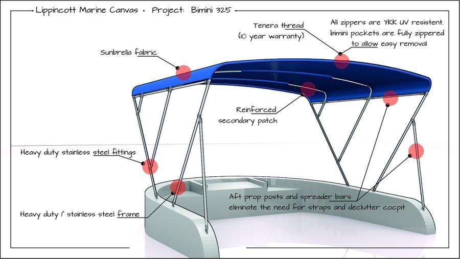 Diseño ganador de LSVeritas